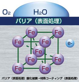 バリア(表面処理)酸化被膜→特殊コーティング